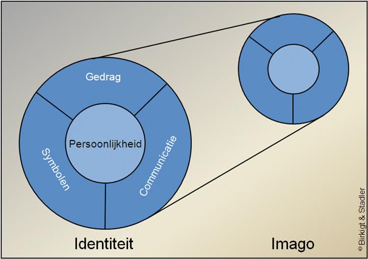 Figuur : Corporate identity mix (Birkigt en Stadler)